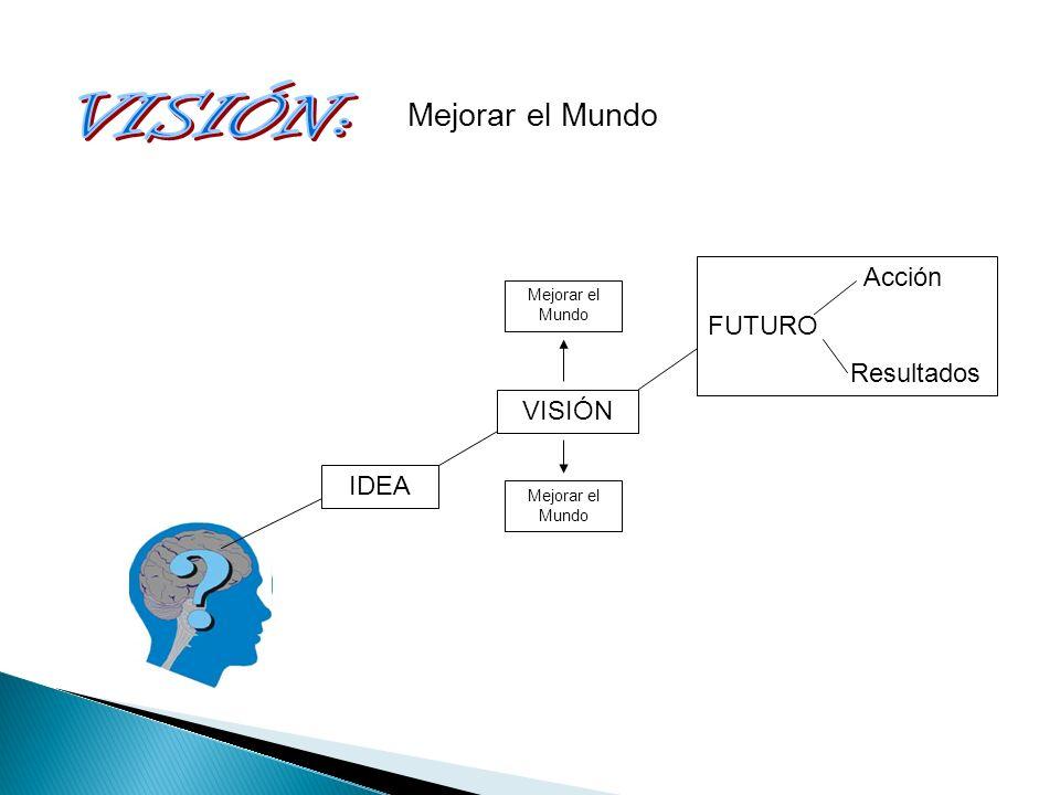 IDEA VISIÓN Acción FUTURO Resultados Mejorar el Mundo