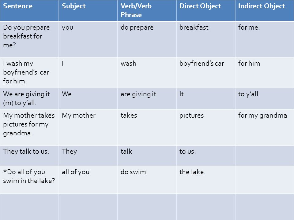 SentenceSubjectVerb/Verb Phrase Direct ObjectIndirect Object Do you prepare breakfast for me.