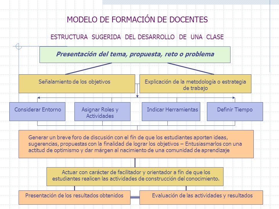 MODELO DE FORMACIÓN DE DOCENTES ESTRUCTURA SUGERIDA DEL DESARROLLO DE UNA CLASE Presentación del tema, propuesta, reto o problema Señalamiento de los