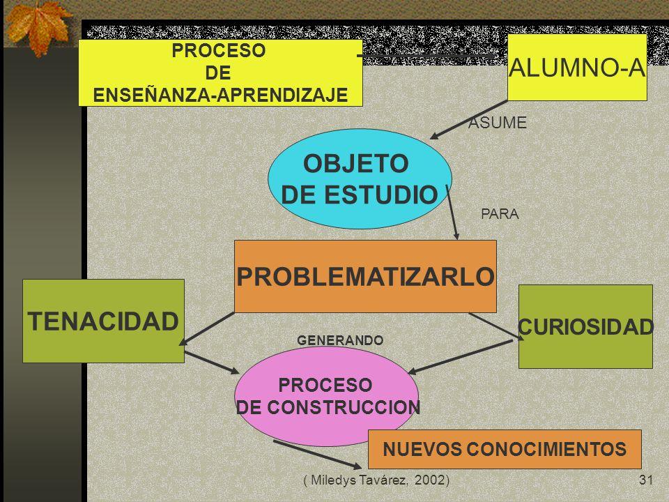( Miledys Tavárez, 2002)30 PODEMOS OBTENER SITUACIONES DE: LA COMUNIDAD JUEGOS DANZAS ADIVINANZAS PERIODICOS INSTITUCIONES EXPERIMENTOS PROBLEMAS