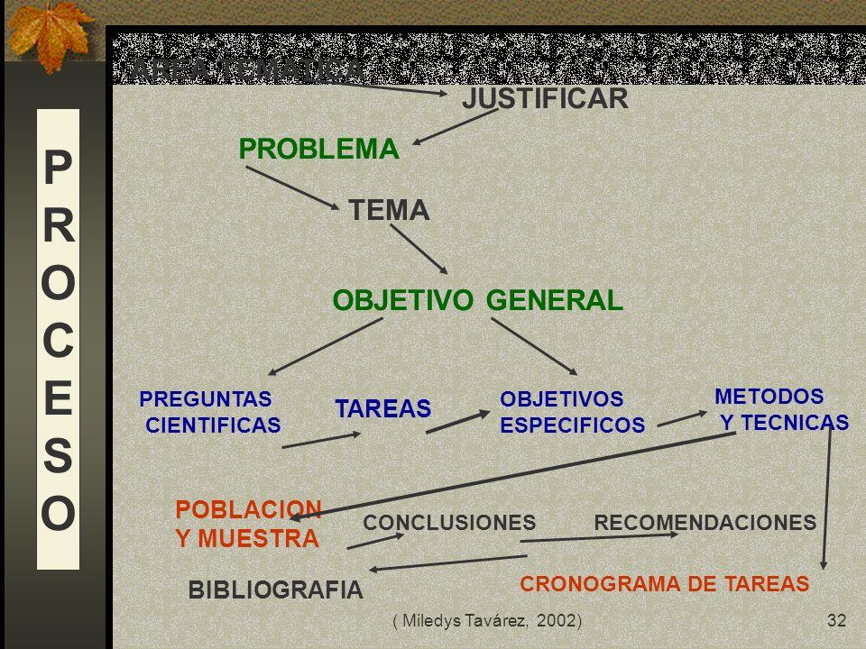( Miledys Tavárez, 2002)31 PROCESO DE ENSEÑANZA-APRENDIZAJE ALUMNO-A OBJETO DE ESTUDIO PROCESO DE CONSTRUCCION PROBLEMATIZARLO TENACIDAD CURIOSIDAD NU