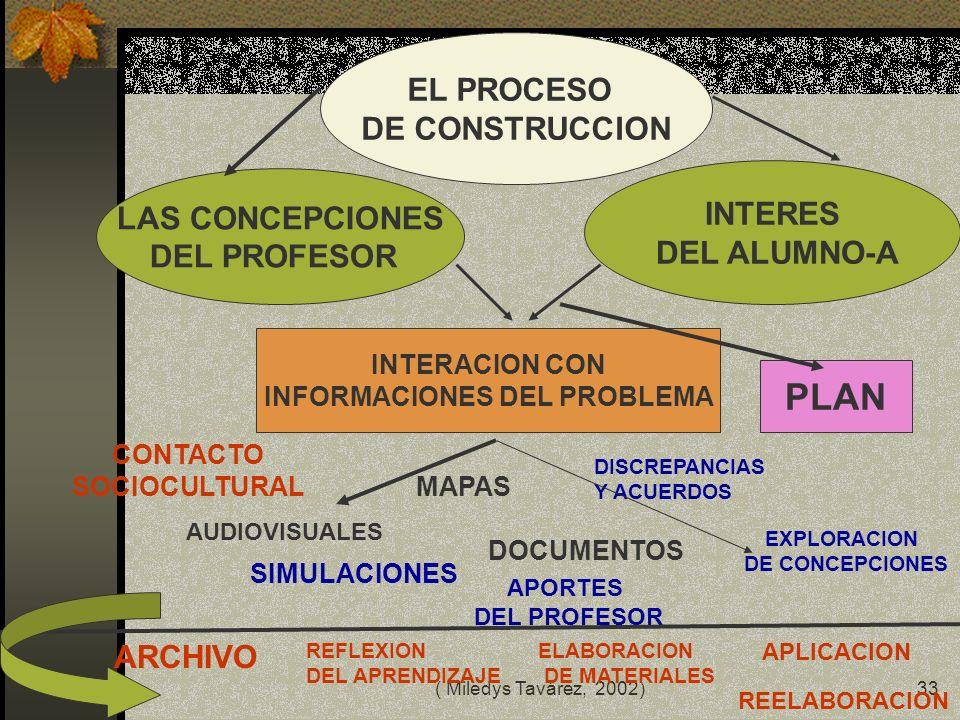 ( Miledys Tavárez, 2002)32 AREA TEMATICA PROBLEMA TEMA OBJETIVO GENERAL PREGUNTAS CIENTIFICAS TAREAS OBJETIVOS ESPECIFICOS METODOS Y TECNICAS POBLACIO