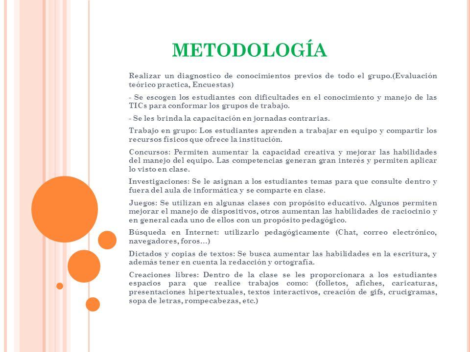 METODOLOGÍA Realizar un diagnostico de conocimientos previos de todo el grupo.(Evaluación teórico practica, Encuestas) - Se escogen los estudiantes co