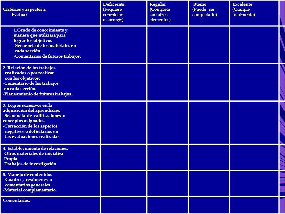 Criterios y aspectos a Evaluar EvaluarDeficiente(Requierecompletar o corregir) Regular ( Completa con otros elementos) Bueno Bueno (Puede ser (Puede s