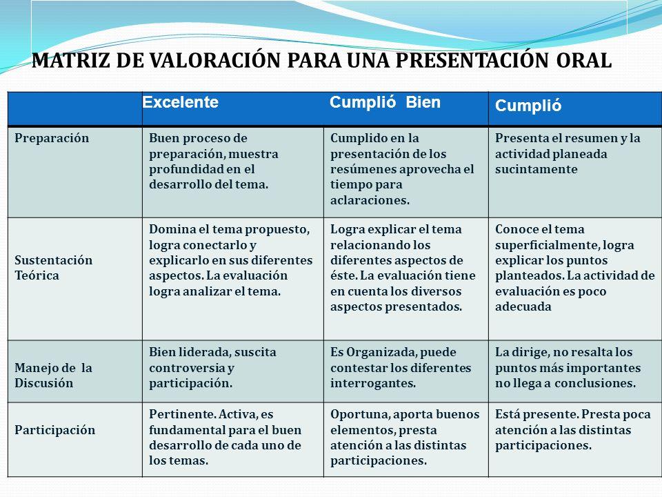 MATRIZ DE VALORACIÓN PARA UNA PRESENTACIÓN ORAL Excelente Cumplió Bien Cumplió PreparaciónBuen proceso de preparación, muestra profundidad en el desar