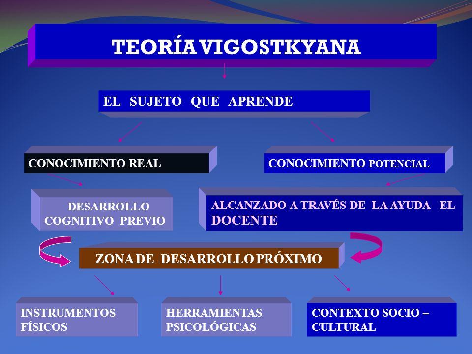 TEORÍA VIGOSTKYANA EL SUJETO QUE APRENDE CONOCIMIENTO REALCONOCIMIENTO POTENCIAL DESARROLLO COGNITIVO PREVIO ALCANZADO A TRAVÉS DE LA AYUDA EL DOCENTE ZONA DE DESARROLLO PRÓXIMO INSTRUMENTOS FÍSICOS HERRAMIENTAS PSICOLÓGICAS CONTEXTO SOCIO – CULTURAL
