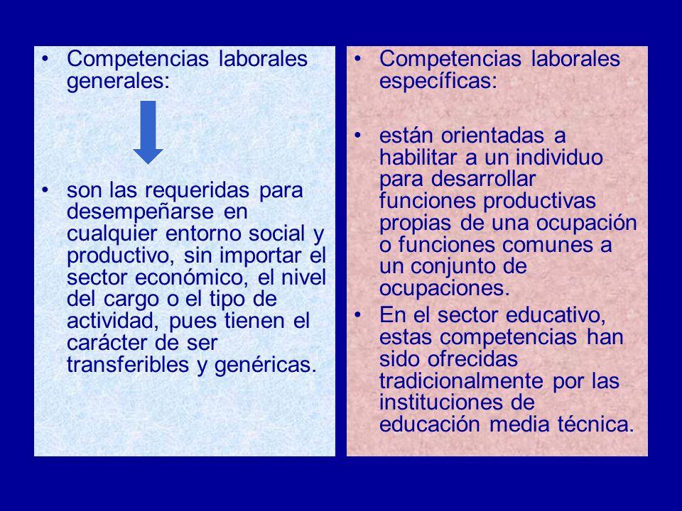 Competencias laborales generales: son las requeridas para desempeñarse en cualquier entorno social y productivo, sin importar el sector económico, el