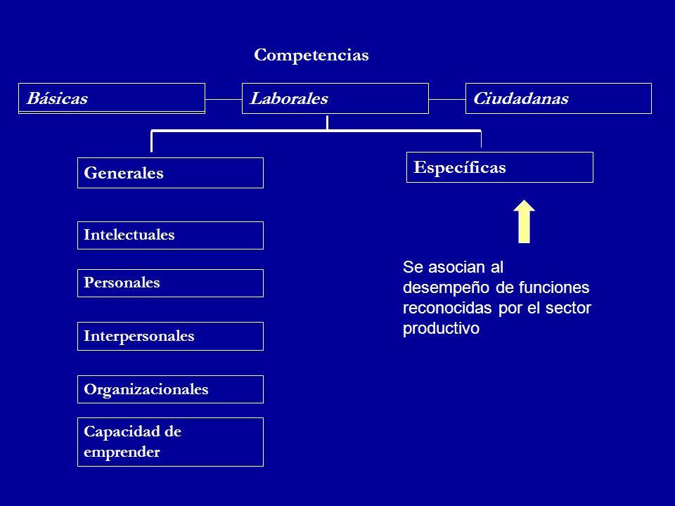 Competencias BásicasLaboralesCiudadanas Generales Intelectuales Personales Interpersonales Organizacionales Capacidad de emprender Específicas Se asoc