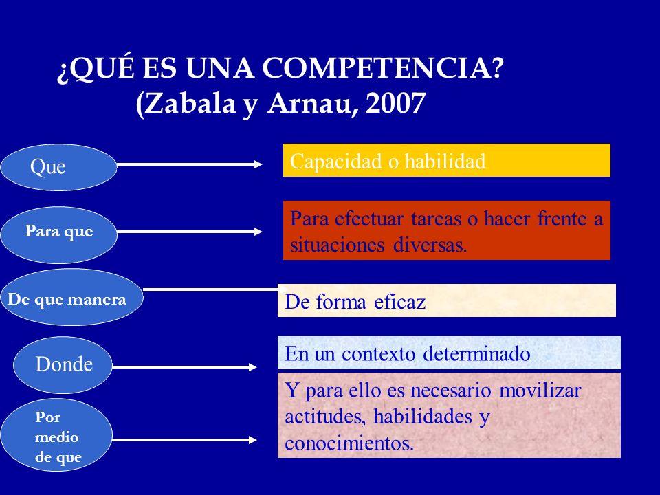 ¿QUÉ ES UNA COMPETENCIA? (Zabala y Arnau, 2007 Que Capacidad o habilidad Para efectuar tareas o hacer frente a situaciones diversas. De forma eficaz E