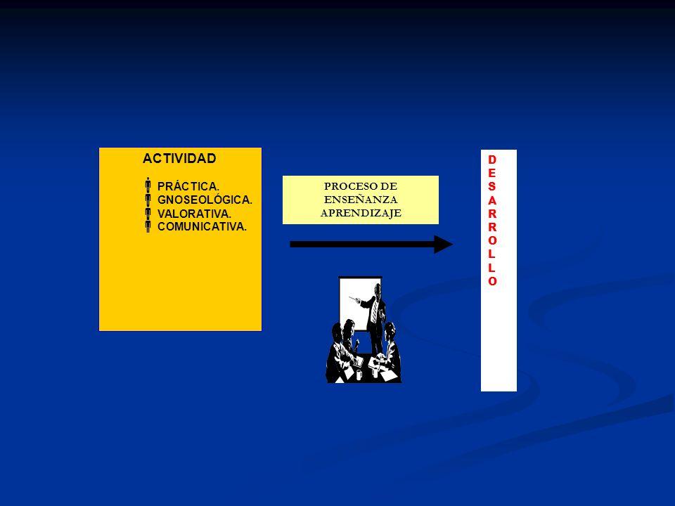 IMPLICA TRÁNSITO VERBAL MENTALACTIVIDADCOMUNICACIÓNSOCIA LIZACIÓNBÚSQUEDA DEL CONTENIDO Es precisamente en la actividad, en la comunicación con el adulto y los coetáneos (procesos de socialización), mediante acciones que en sentido general, pasan de lo externo (material, con objetos), a lo verbal (lenguaje interno e externo) y posteriormente al plano interno (mental), que el alumno llega a apropiarse de la experiencia histórico-social de la humanidad.