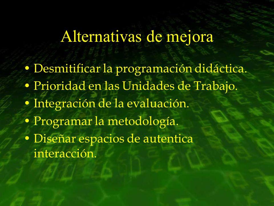 Alternativas de mejora Desmitificar la programación didáctica. Prioridad en las Unidades de Trabajo. Integración de la evaluación. Programar la metodo