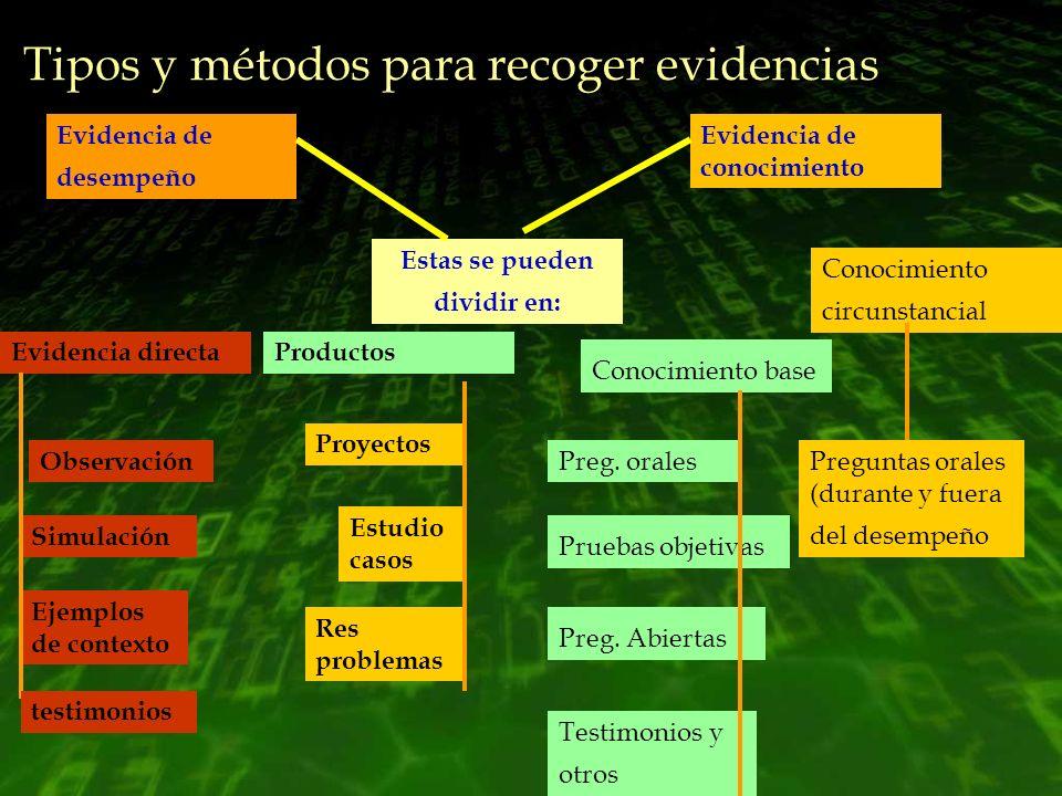 Tipos y métodos para recoger evidencias Evidencia de desempeño Evidencia de conocimiento Estas se pueden dividir en: Evidencia directa Conocimiento ba