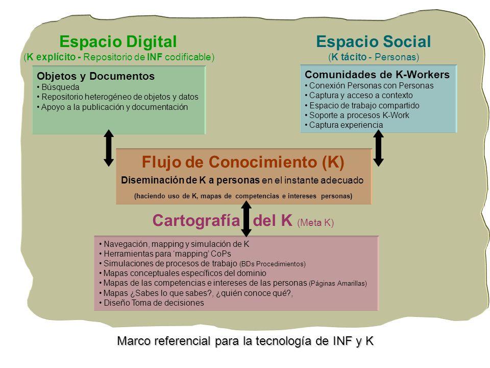 Flujo de Conocimiento (K) Diseminación de K a personas en el instante adecuado (haciendo uso de K, mapas de competencias e intereses personas) Navegac