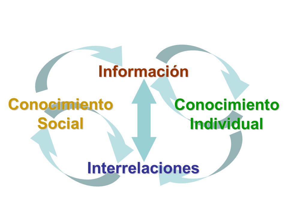 Conocimiento Social Conocimiento Individual Información Interrelaciones