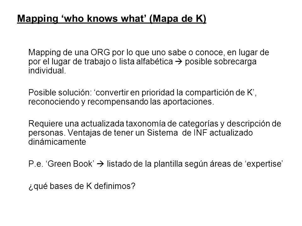 Mapping who knows what (Mapa de K) Mapping de una ORG por lo que uno sabe o conoce, en lugar de por el lugar de trabajo o lista alfabética posible sob