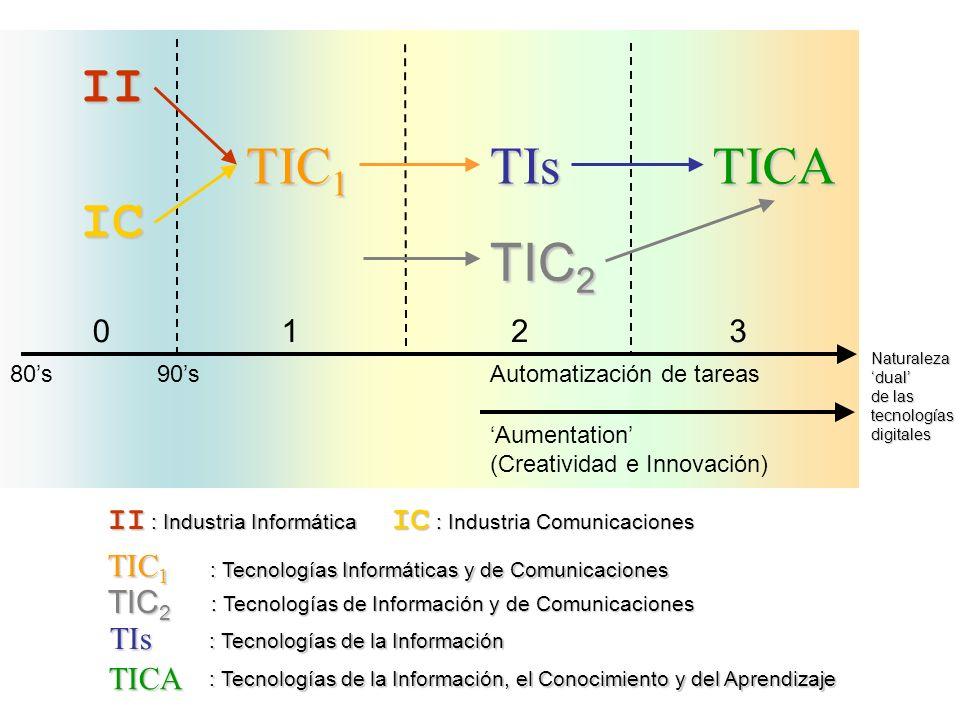 II IC TIC 1 TIsTICA TIC 2 1023 80s90sAutomatización de tareas Aumentation (Creatividad e Innovación) Naturalezadual de las tecnologíasdigitales II : I