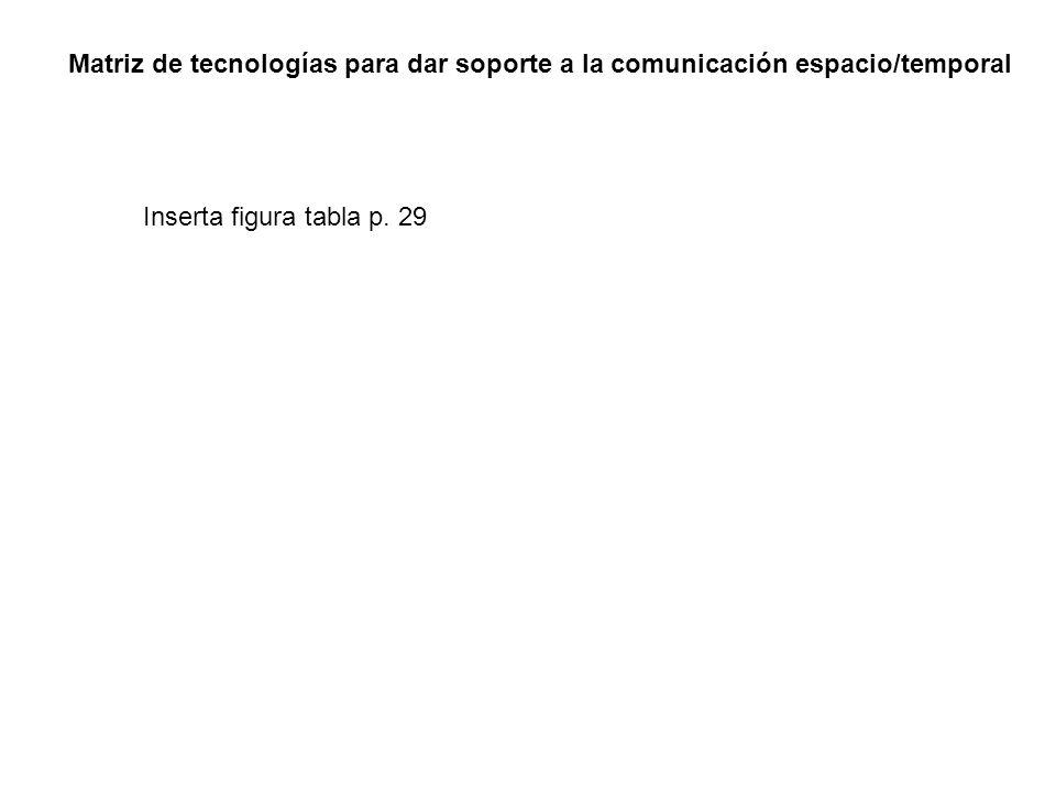 Matriz de tecnologías para dar soporte a la comunicación espacio/temporal Inserta figura tabla p. 29
