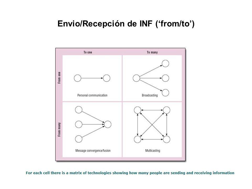 Envio/Recepción de INF (from/to)