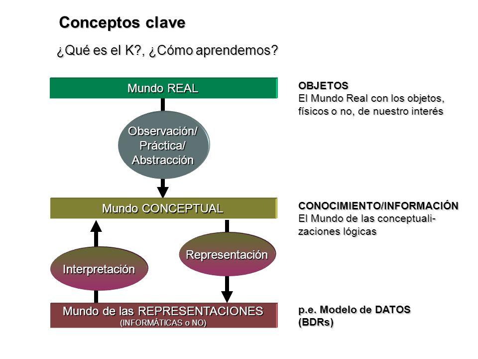 Conceptos clave ¿Qué es el K?, ¿Cómo aprendemos? Mundo REAL Observación/ Práctica/ Abstracción Mundo CONCEPTUAL Interpretación Representación Mundo de