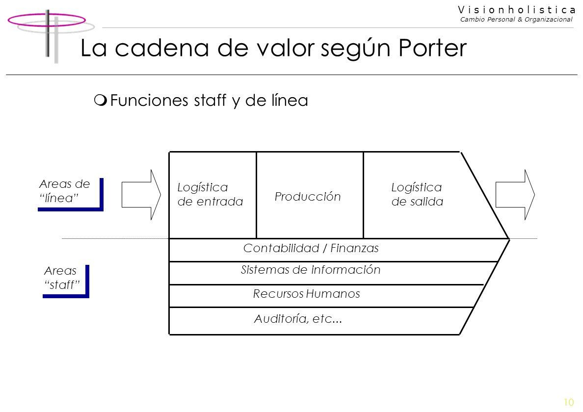 10 V i s i o n h o l i s t i c a Cambio Personal & Organizacional La cadena de valor según Porter mFunciones staff y de línea Logística de entrada Log