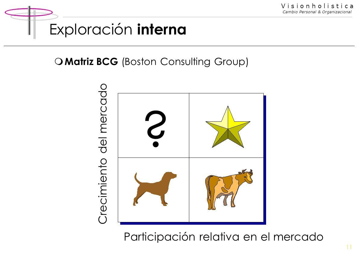 11 V i s i o n h o l i s t i c a Cambio Personal & Organizacional Exploración interna m Matriz BCG (Boston Consulting Group) Participación relativa en