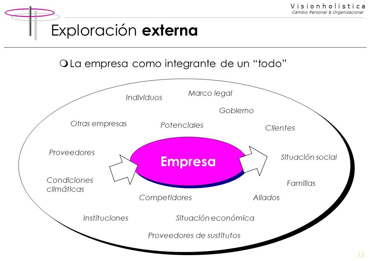 13 V i s i o n h o l i s t i c a Cambio Personal & Organizacional Exploración externa mLa empresa como integrante de un todo Empresa Individuos Gobier