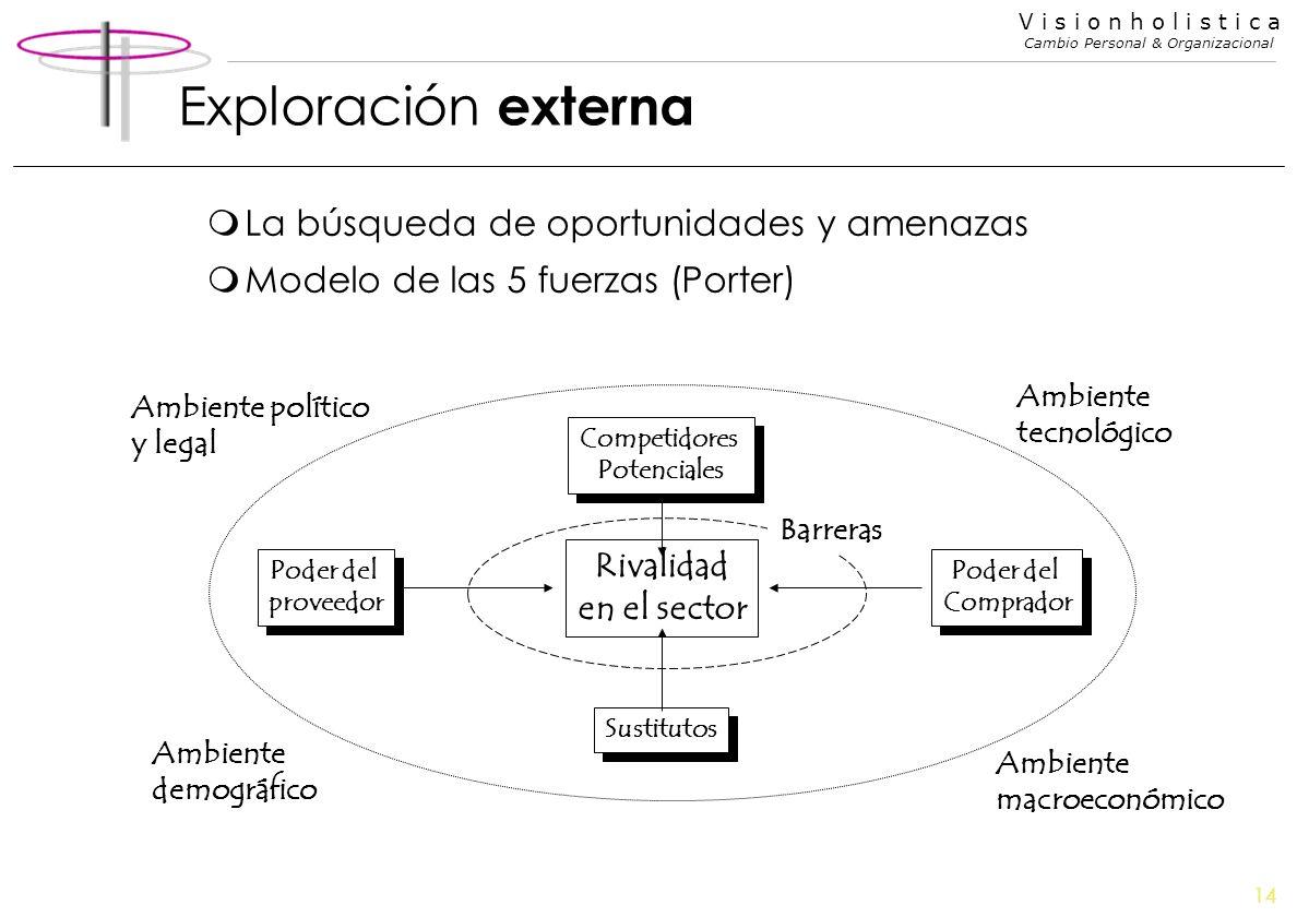 14 V i s i o n h o l i s t i c a Cambio Personal & Organizacional Exploración externa mLa búsqueda de oportunidades y amenazas mModelo de las 5 fuerza