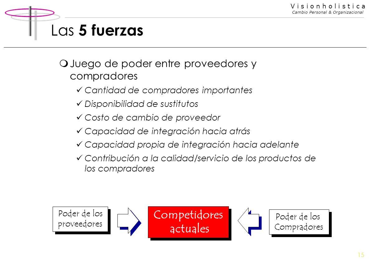 15 V i s i o n h o l i s t i c a Cambio Personal & Organizacional Las 5 fuerzas mJuego de poder entre proveedores y compradores Cantidad de compradore