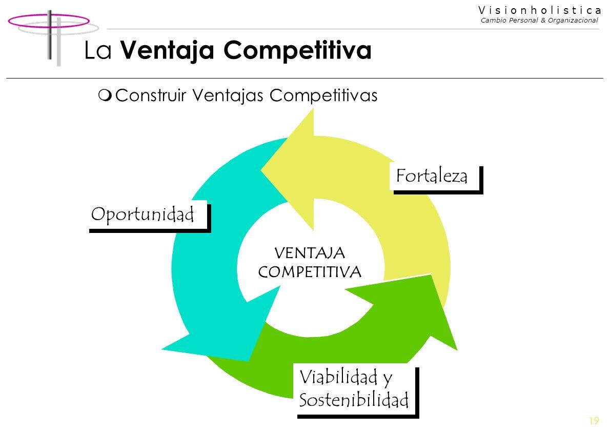 19 V i s i o n h o l i s t i c a Cambio Personal & Organizacional La Ventaja Competitiva mConstruir Ventajas Competitivas Fortaleza Oportunidad Viabil