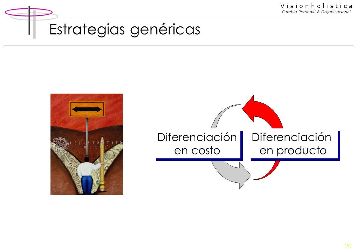 20 V i s i o n h o l i s t i c a Cambio Personal & Organizacional Estrategias genéricas Diferenciación en producto Diferenciación en costo