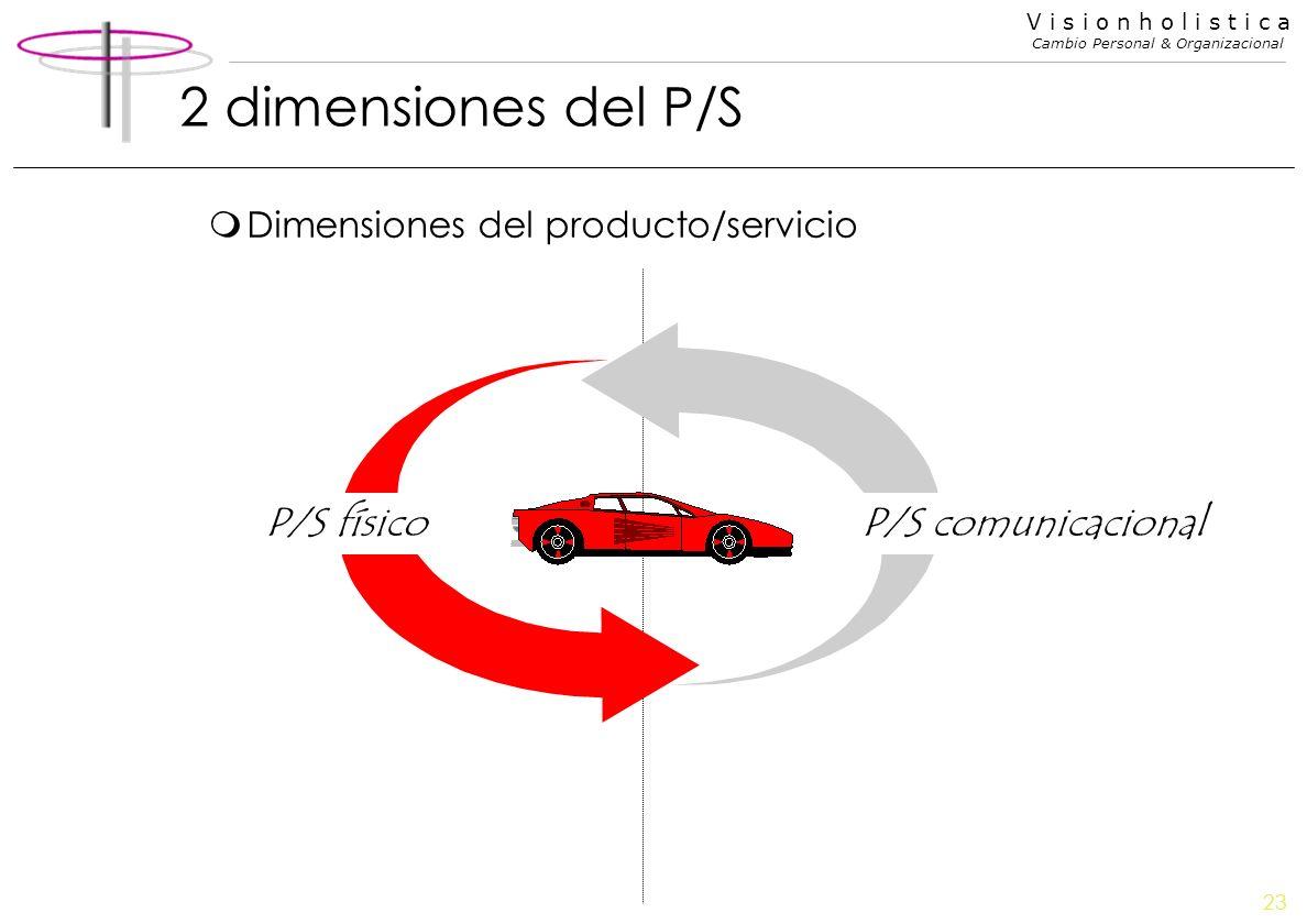 23 V i s i o n h o l i s t i c a Cambio Personal & Organizacional 2 dimensiones del P/S mDimensiones del producto/servicio P/S comunicacionalP/S físic