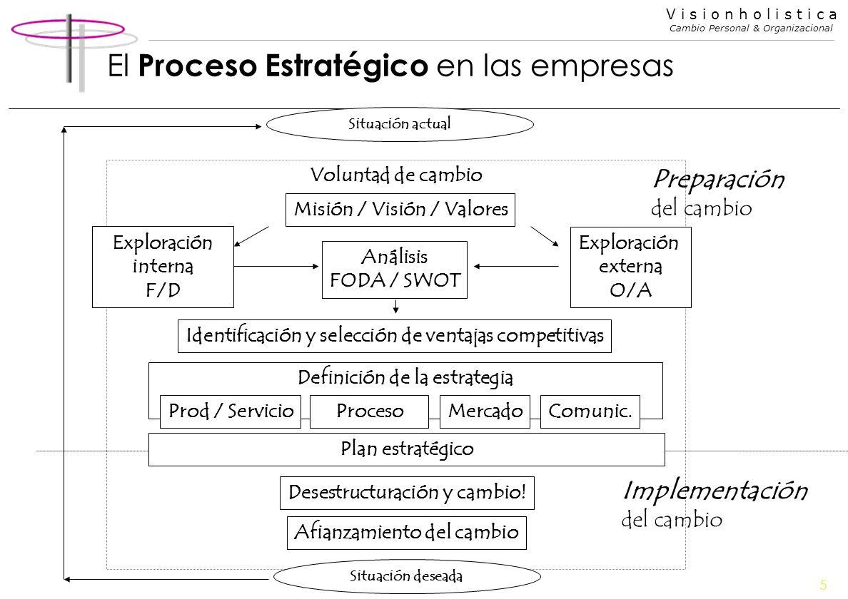 5 V i s i o n h o l i s t i c a Cambio Personal & Organizacional Voluntad de cambio El Proceso Estratégico en las empresas Situación actual Misión / V