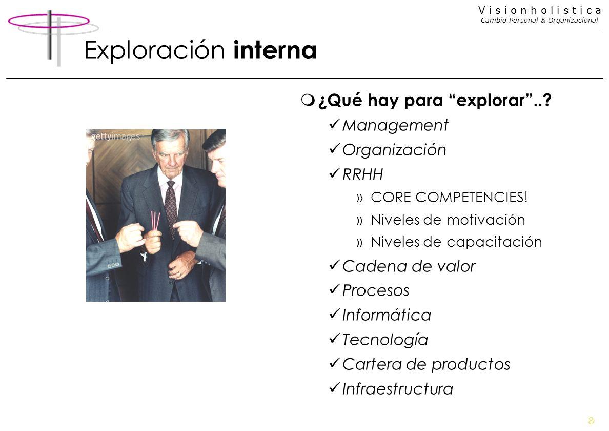8 V i s i o n h o l i s t i c a Cambio Personal & Organizacional Exploración interna m ¿Qué hay para explorar..? Management Organización RRHH »CORE CO