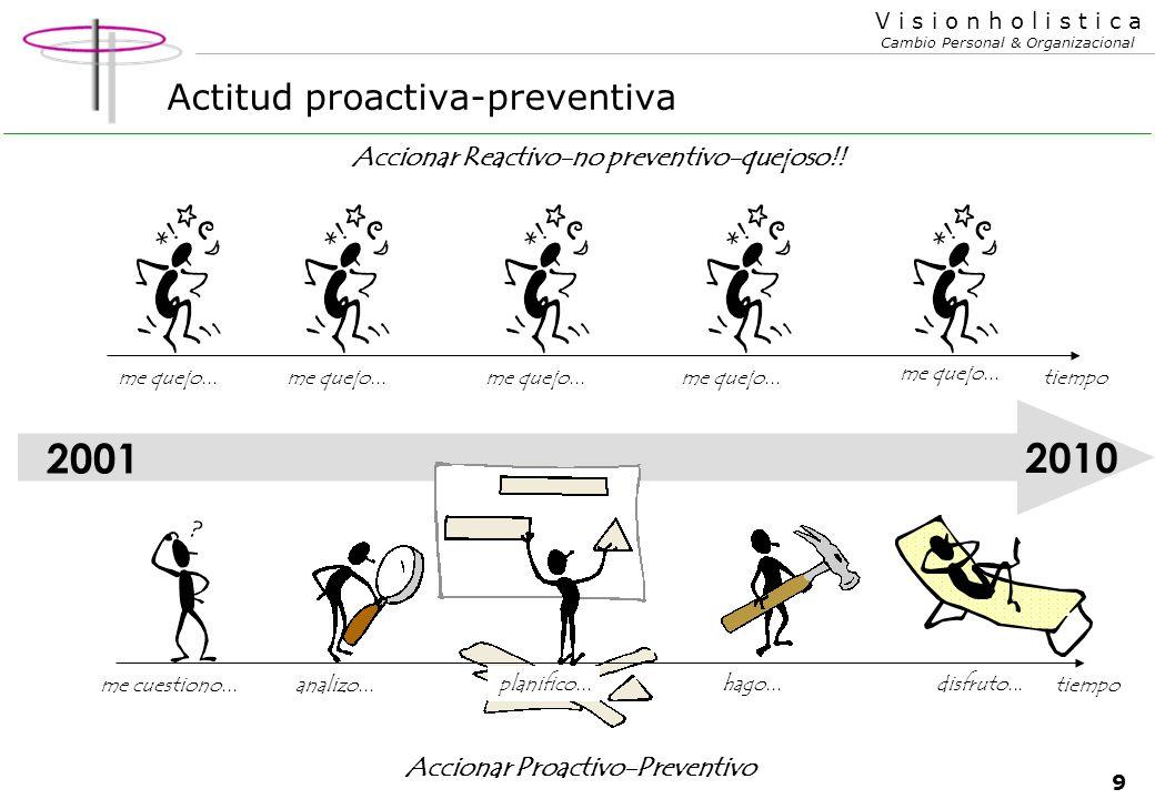 9 V i s i o n h o l i s t i c a Cambio Personal & Organizacional Actitud proactiva-preventiva Accionar Reactivo-no preventivo-quejoso!.