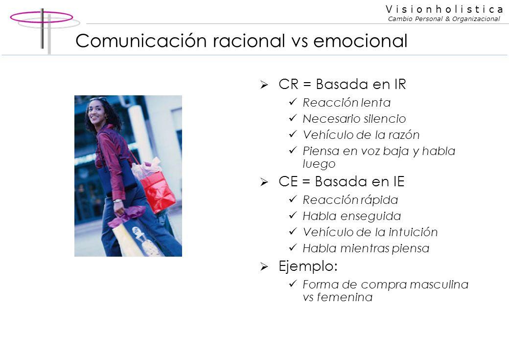 V i s i o n h o l i s t i c a Cambio Personal & Organizacional Comunicación racional vs emocional Para que sirve la IR? Decisiones meditadas Planifica