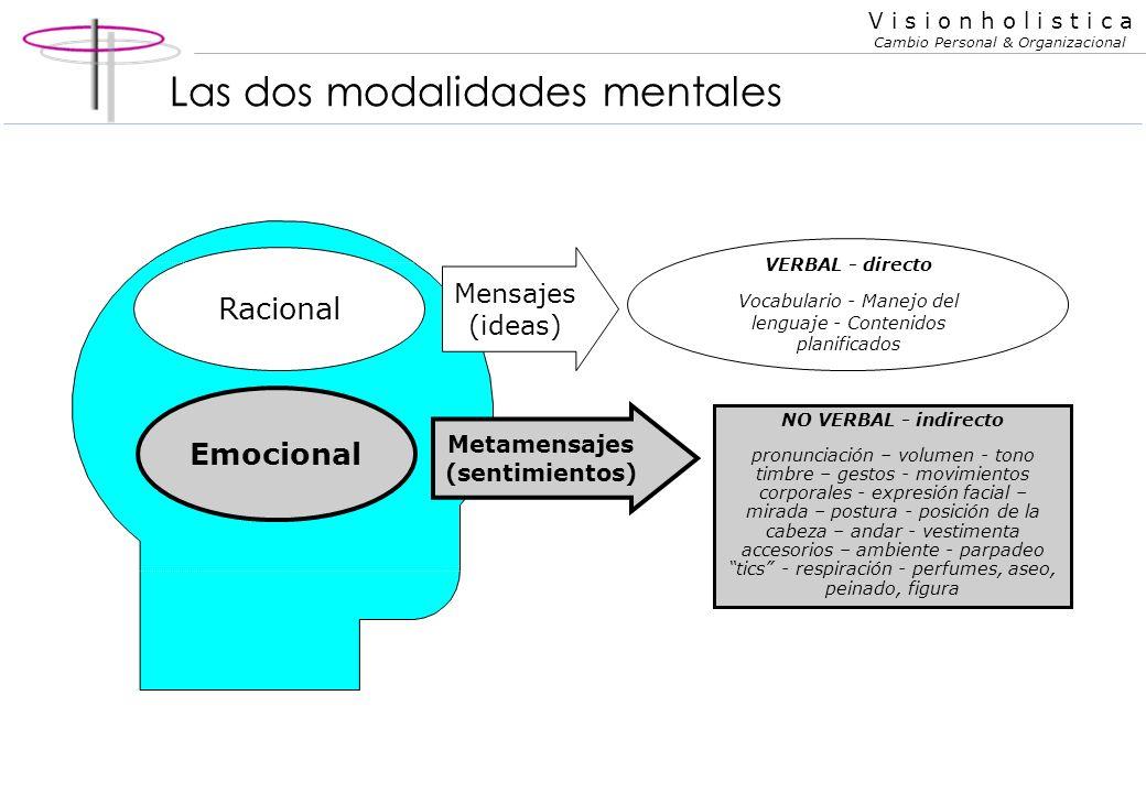 V i s i o n h o l i s t i c a Cambio Personal & Organizacional Mentalidad racional y emocional Mentalidad racional o masculina pura 1.Orientada a obje