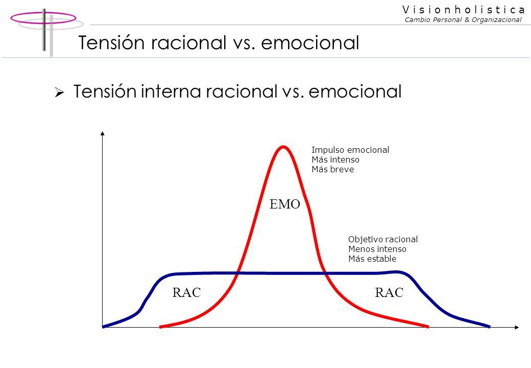 V i s i o n h o l i s t i c a Cambio Personal & Organizacional Comunicación racional vs emocional La persona racional pone foco en contenidos mientras la persona emocional pone foco en formas Foco en lo lógico vs foco en lo lindo Foco en lo central vs foco en los adornos Foco en lo práctico vs en lo estético Foco en la función vs en el simbolismo Foco en el QUE vs foco en el COMO Ejemplos Mi mamá y las plantas...