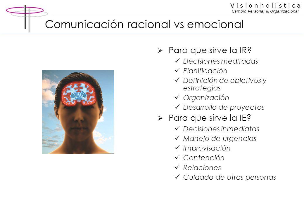 V i s i o n h o l i s t i c a Cambio Personal & Organizacional Inteligencia racional y emocional Buenas decisiones racionales (lentas) = inteligencia
