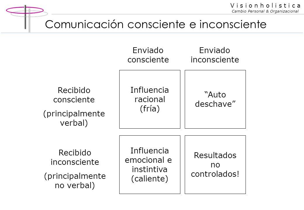 V i s i o n h o l i s t i c a Cambio Personal & Organizacional Repaso - Mensaje y metamensaje Consciente Inconsciente mensajes metamensajes Estado de