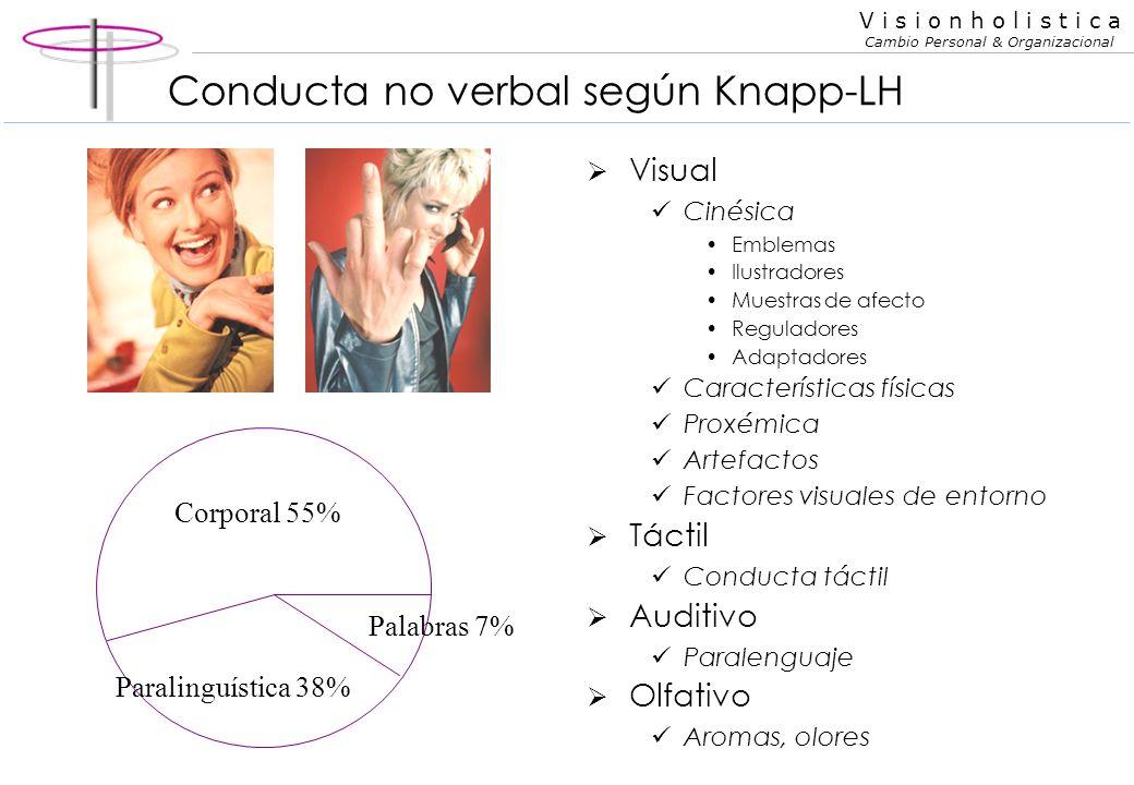 V i s i o n h o l i s t i c a Cambio Personal & Organizacional Origen de la PNL La PNL (Programación Neurolingüística) fue desarrollada en la década d