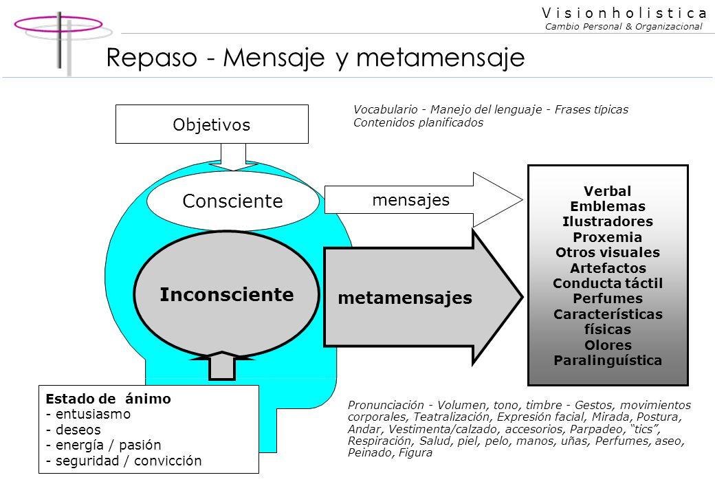 V i s i o n h o l i s t i c a Cambio Personal & Organizacional Conducta no verbal Simpatía : básicamente el resultado de un buen manejo de la conducta