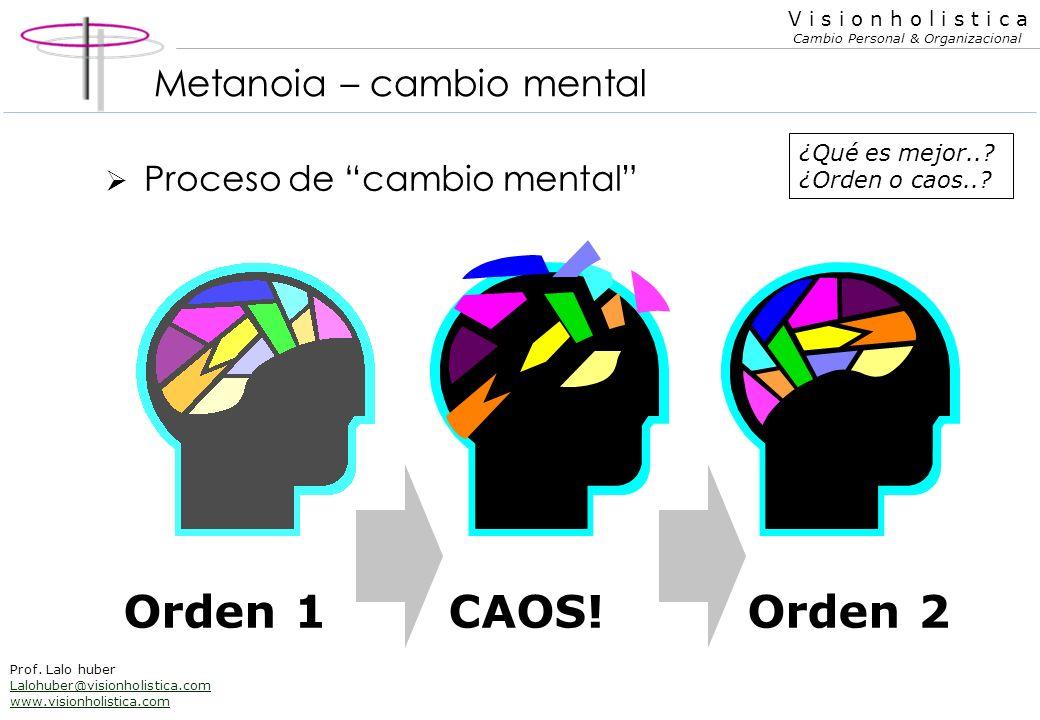 V i s i o n h o l i s t i c a Cambio Personal & Organizacional Prof. Lalo huber Lalohuber@visionholistica.com www.visionholistica.com Creación vs. est