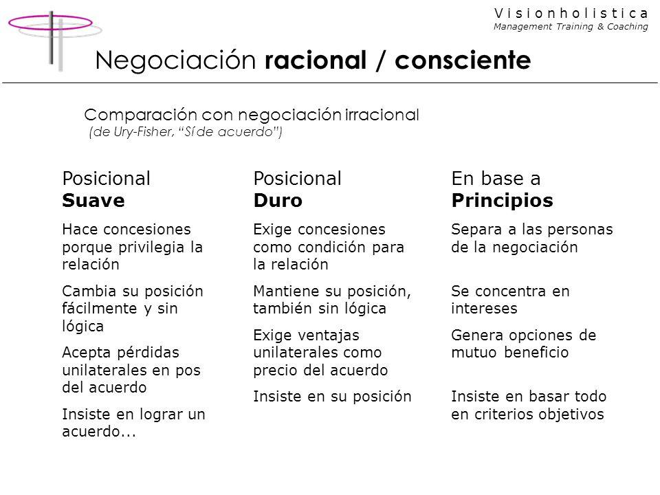 V i s i o n h o l i s t i c a Management Training & Coaching Comparación con negociación irracional (de Ury-Fisher, Sí de acuerdo) Posicional Suave Ha