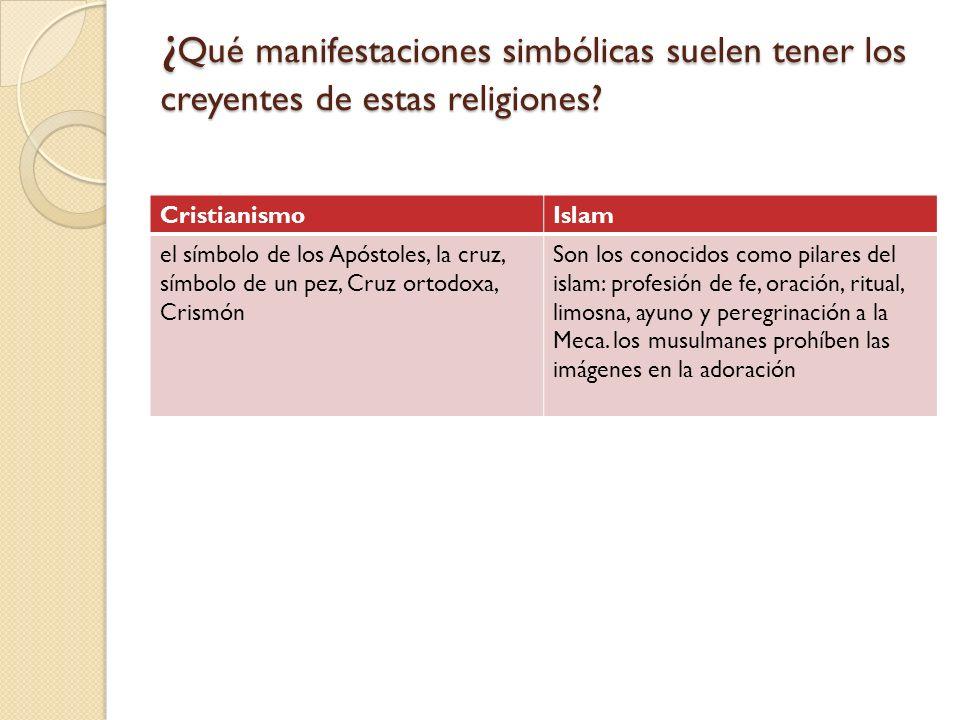 ¿ Qué manifestaciones simbólicas suelen tener los creyentes de estas religiones? CristianismoIslam el símbolo de los Apóstoles, la cruz, símbolo de un