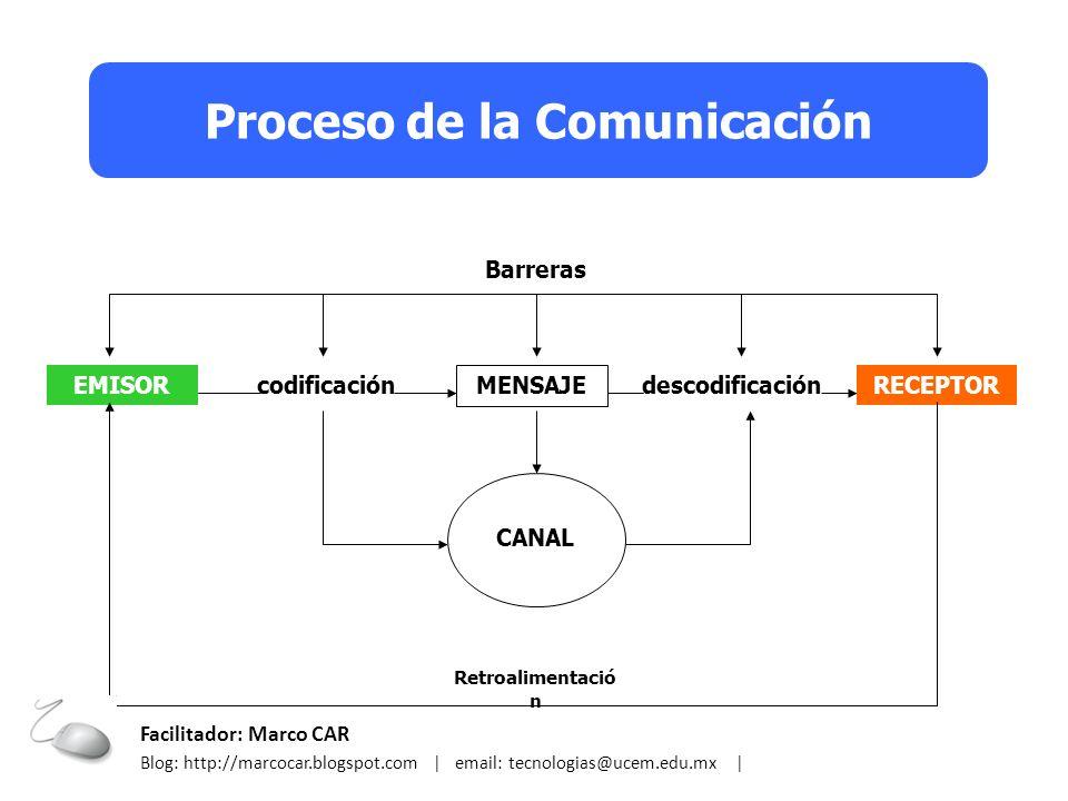 Barreras EMISORRECEPTOR MENSAJE codificacióndescodificación CANAL Retroalimentació n Proceso de la Comunicación Facilitador: Marco CAR Blog: http://ma