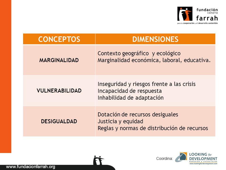 www.fundacionfarrah.org Coordina: CONCEPTOSDIMENSIONES MARGINALIDAD Contexto geográfico y ecológico Marginalidad económica, laboral, educativa. VULNER