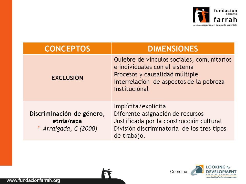 www.fundacionfarrah.org Coordina: CONCEPTOSDIMENSIONES EXCLUSIÓN Quiebre de vínculos sociales, comunitarios e individuales con el sistema Procesos y c