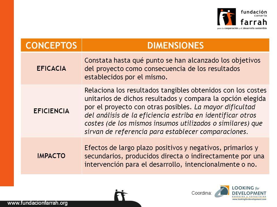 www.fundacionfarrah.org Coordina: CONCEPTOSDIMENSIONES EFICACIA Constata hasta qué punto se han alcanzado los objetivos del proyecto como consecuencia