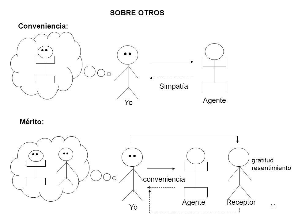 11 Simpatía Agente Yo Conveniencia: SOBRE OTROS Mérito: Yo Agente gratitud resentimiento Receptor conveniencia