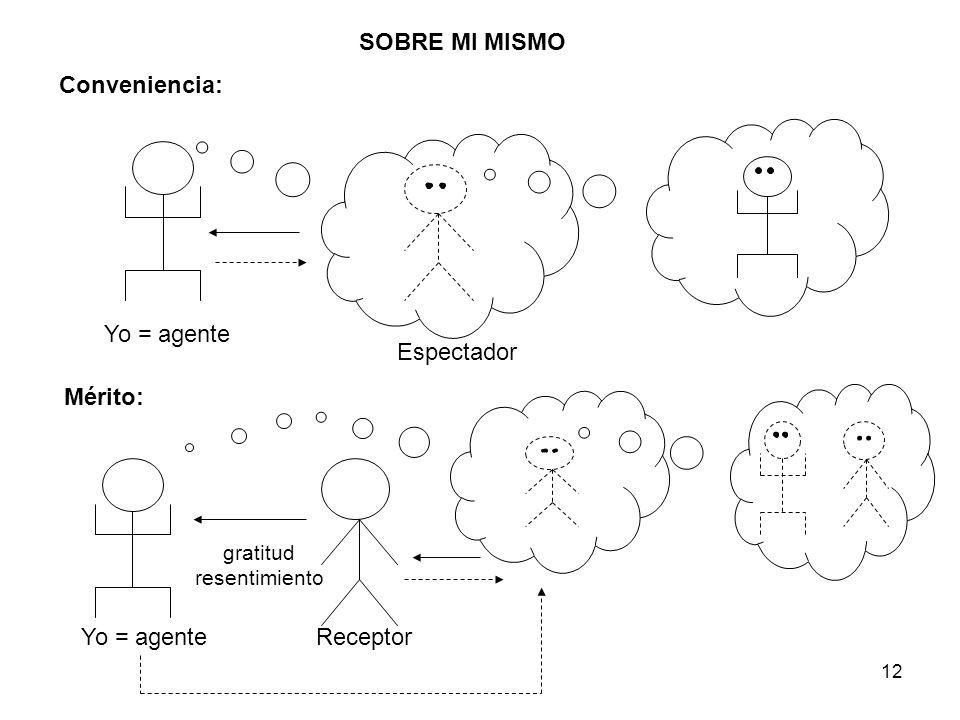 12 SOBRE MI MISMO Conveniencia: Yo = agente Espectador Mérito: Yo = agenteReceptor gratitud resentimiento